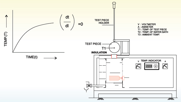 heat transfer radiation lab report You are here-home-physical sciences-heat & thermodynamics virtual lab-heat transfer by radiation heat transfer by radiation to compare heat transfer.
